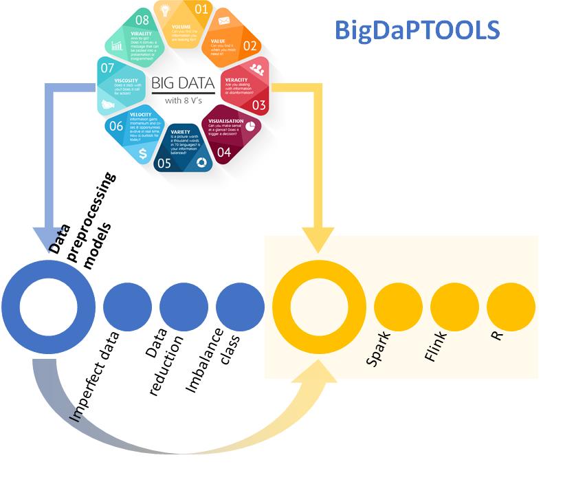 Calidad de Datos: BigDaPTOOLS