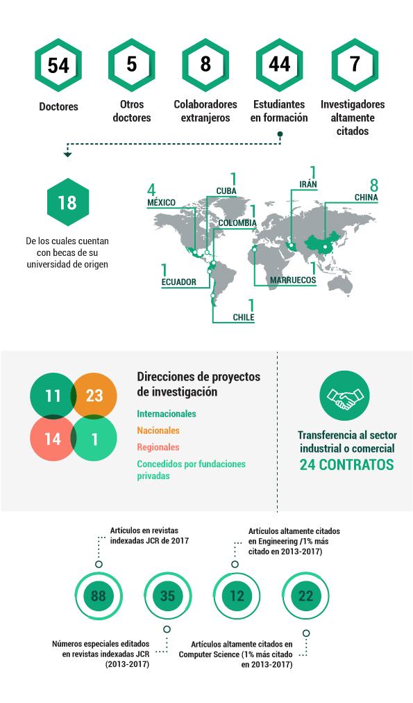 DASCI en cifras. Periodo 2013-2017