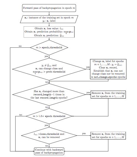 Diagrama de flujo del algoritmo RAFNI (pulsa para ampliar)